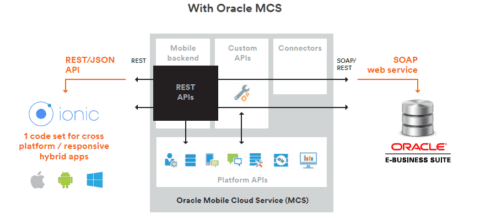 Oracle Mobile Apps Technical Architecture