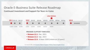 Oracle major release roadmap