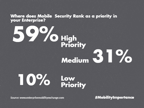 Priority Mobile Security High Low