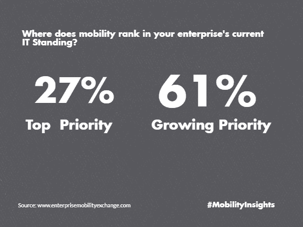 enterprise mobility insights