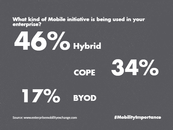 strategy type Hybrid COPE BYOD