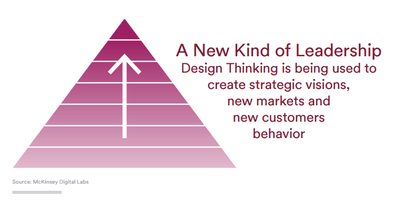 Business Benefits of Design Thinking