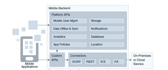 build mobile apps with Oracle MCS Mobile Backend Oracle cloud mobile apps